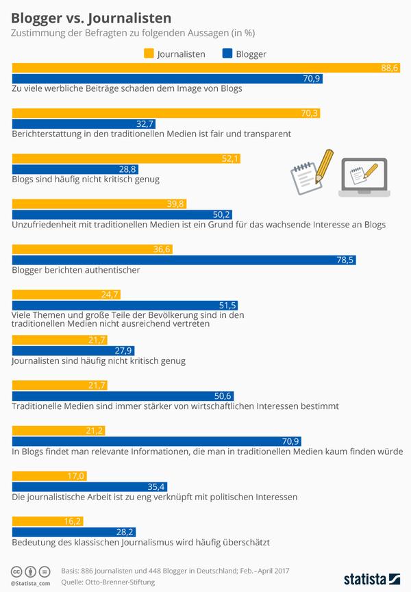 Infografikbloggerjournalisten